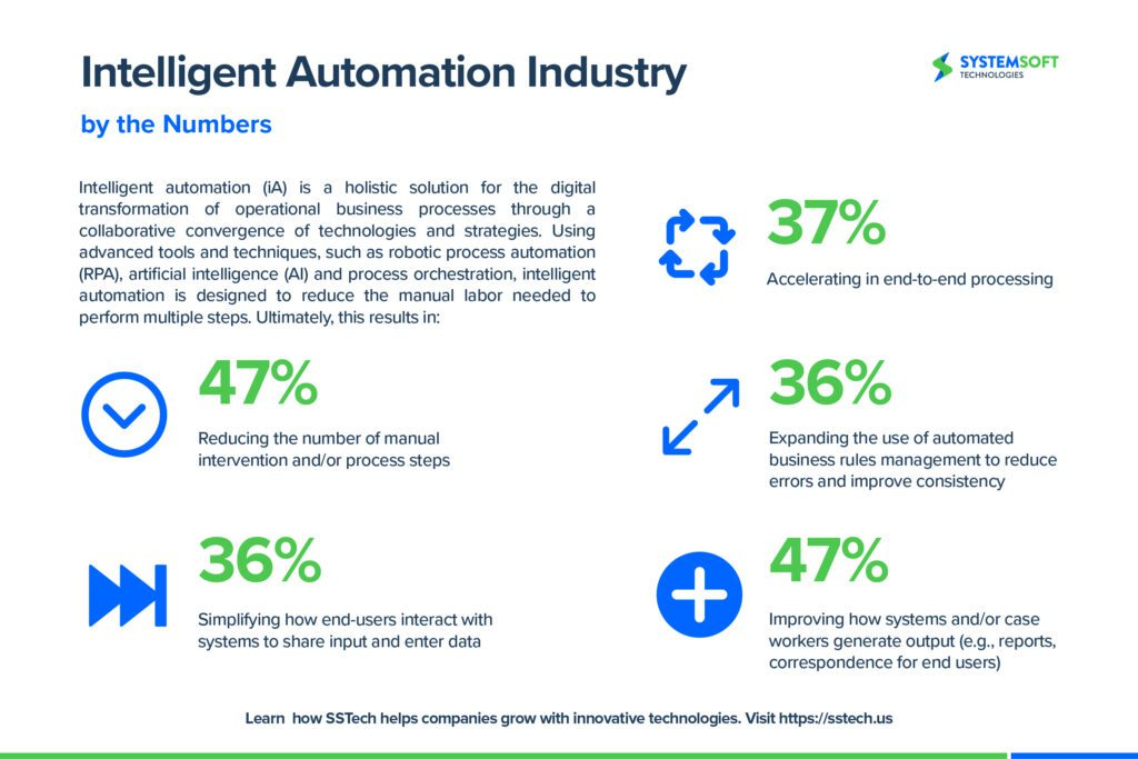 intelligent automation by the numbers